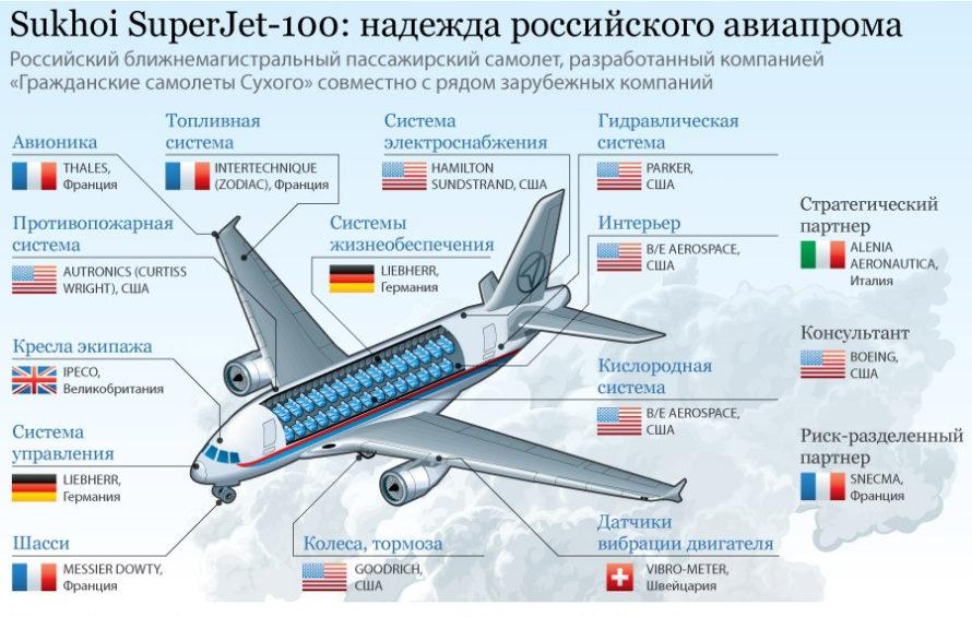 Новый вид угрозы в гражданской авиации