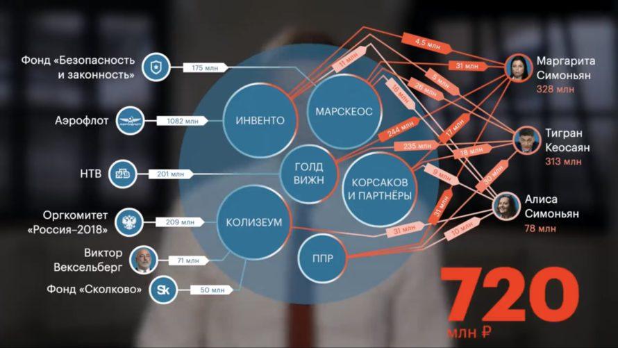 на рекламных контрактах с «Аэрофлотом» агентство «Инвенто» заработало 657 млн рублей за четыре года