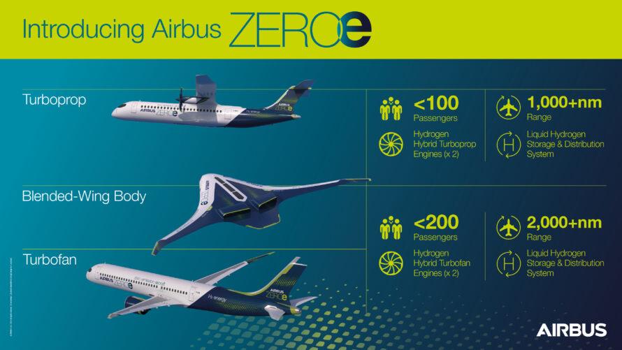 Облик самолётов гражданской авиации 2035