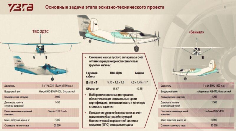 Самолёты летают, «бюджет не освоить»