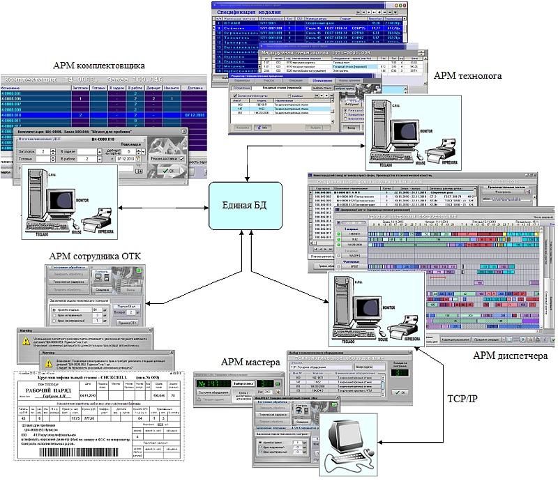 Внедрение системы оперативного управления производственной системой, которая, для учета всех параметров производственного процесса и предотвращению сбоев в работе производственной системы, должна включать АРМ технолога, АРМ комплектовщика, АРМ диспетчера, АРМ мастера и АРМ сотрудника ОТК, объединенных в единую базу данных.
